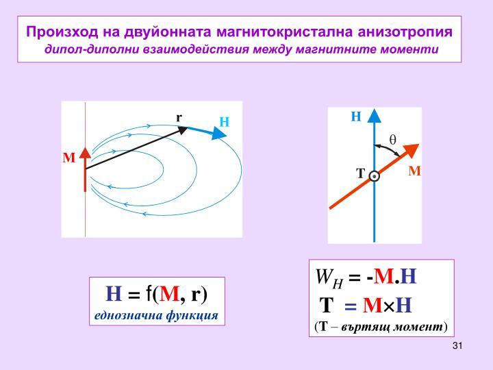 Произход на двуйонната магнитокристална анизотропия