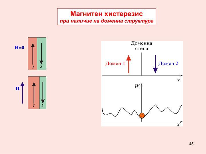 Магнитен хистерезис