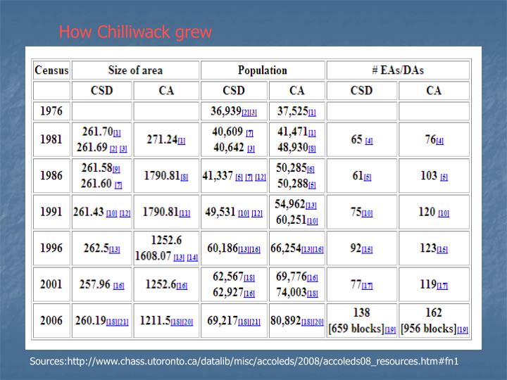 How Chilliwack grew
