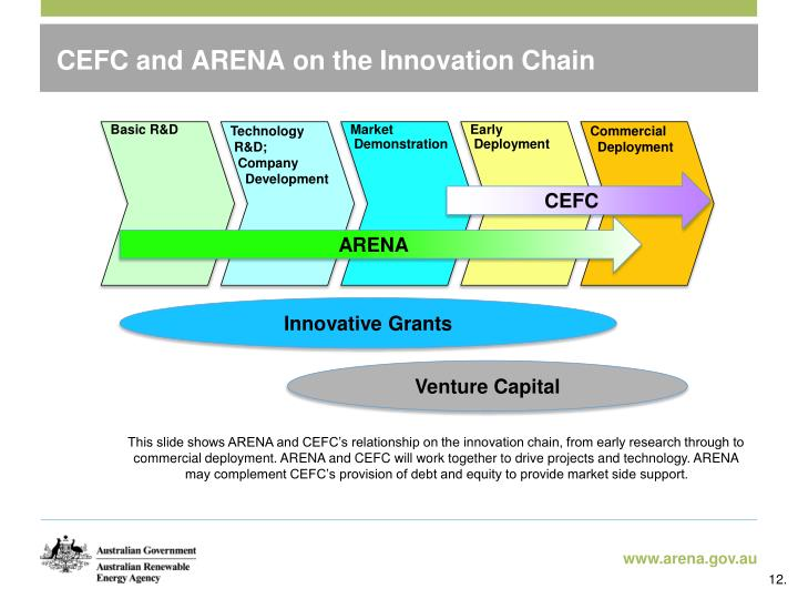CEFC and ARENA on the Innovation Chain