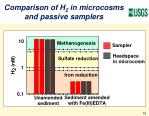 comparison of h 2 in microcosms and passive samplers