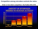 competition among microbes controls the redox order of microbial competition o2 fe iii so4 ch4