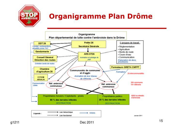 Organigramme Plan Drôme