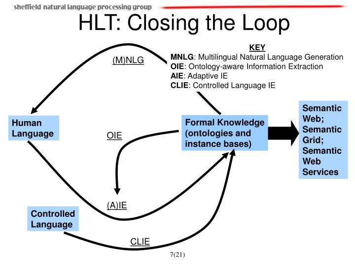 HLT: Closing the Loop