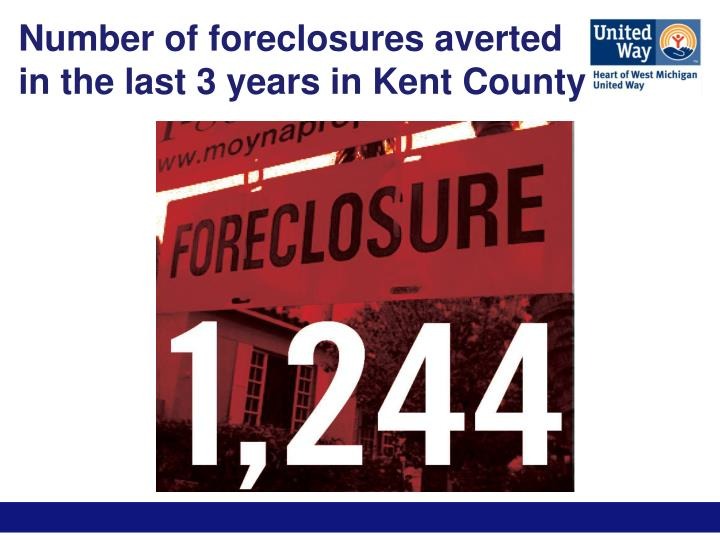 Number of foreclosures averted