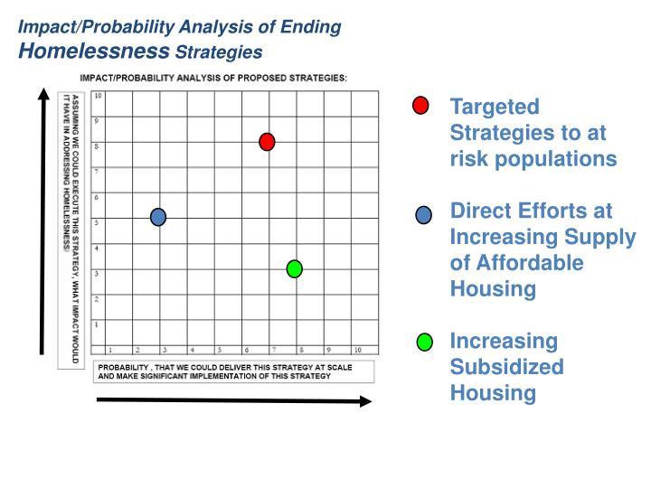 Impact/Probability Analysis of Ending