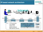 ip based network architecture