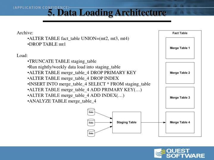 5. Data Loading Architecture