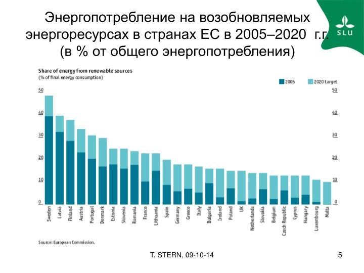 Энергопотребление на возобновляемых энергоресурсах в странах ЕС в 2005–20