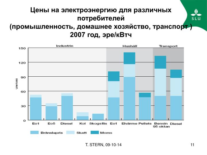 Цены на электроэнергию для различных потребителей