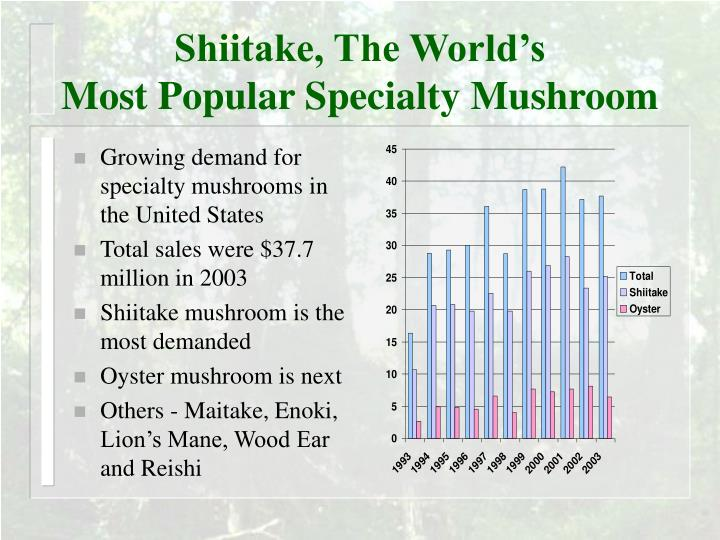 Shiitake, The World's