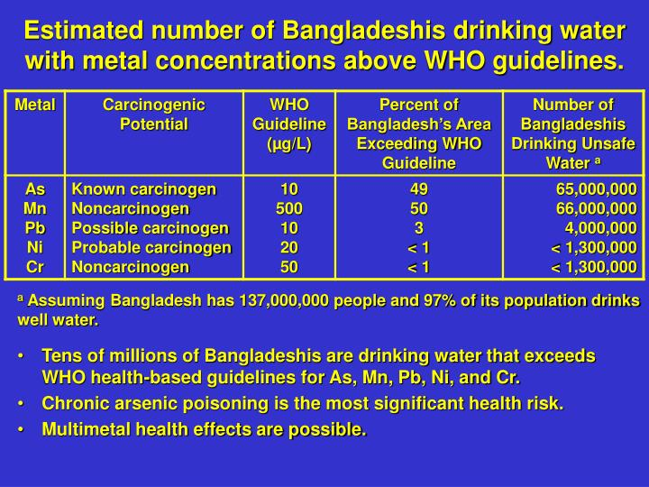 Estimated number of Bangladeshis drinking water with metal concentrations above WHO guidelines.