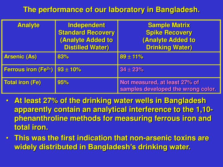 The performance of our laboratory in Bangladesh.