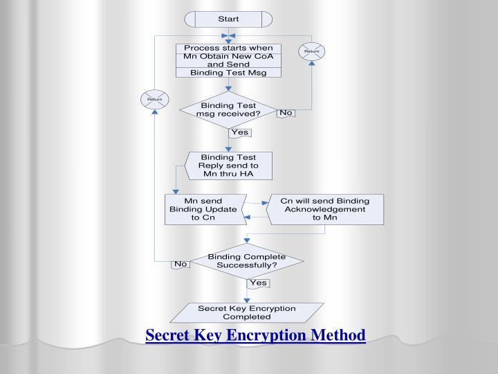 Secret Key Encryption Method