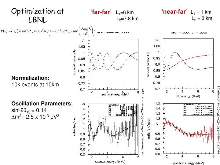 Optimization at