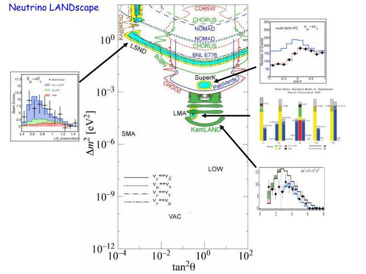 Neutrino LANDscape