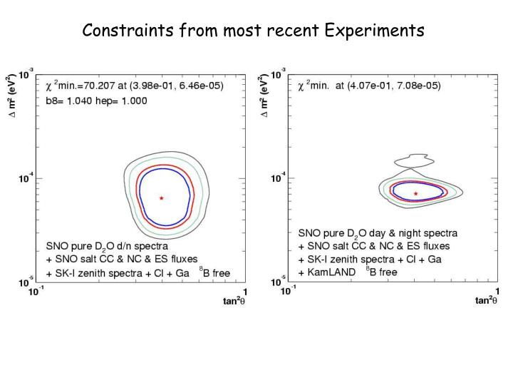 Constraints from most recent Experiments