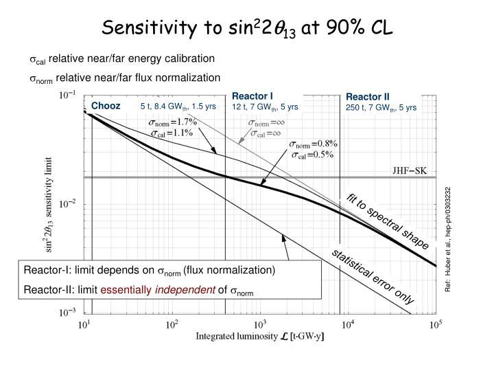 Sensitivity to sin
