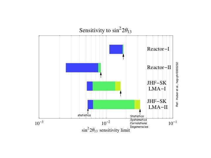 Ref:  Huber et al., hep-ph/0303232