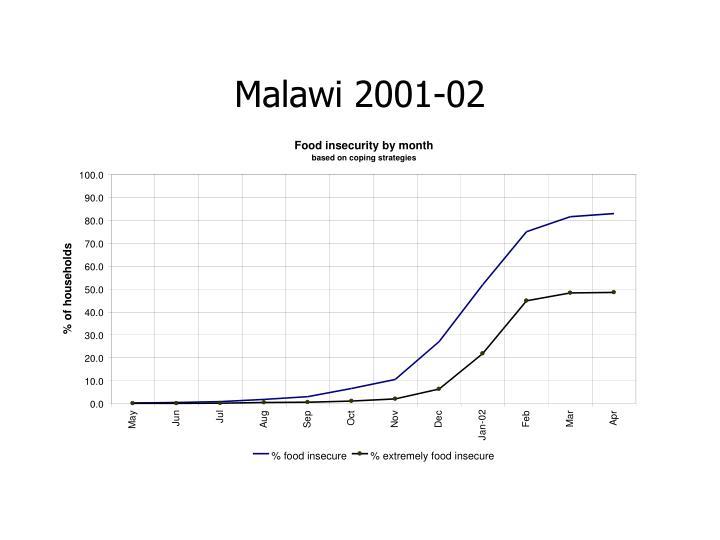 Malawi 2001-02