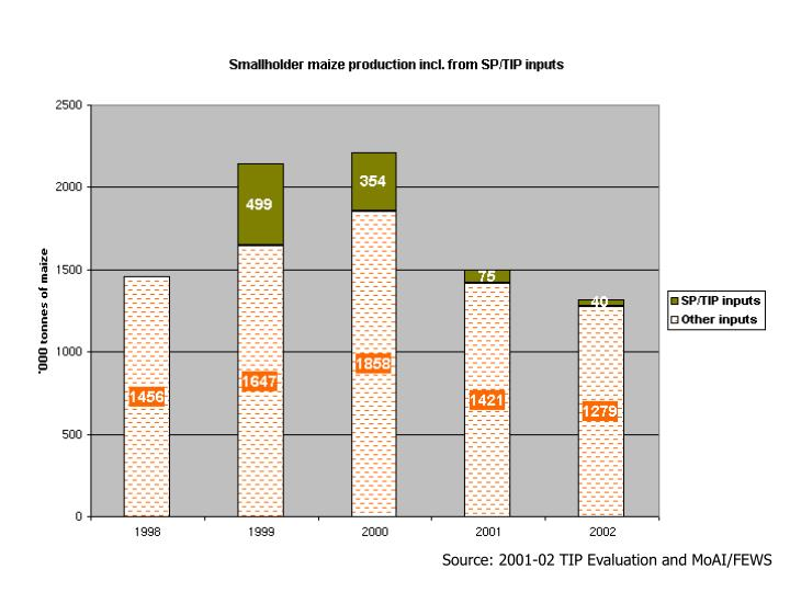 Source: 2001-02 TIP Evaluation and MoAI/FEWS