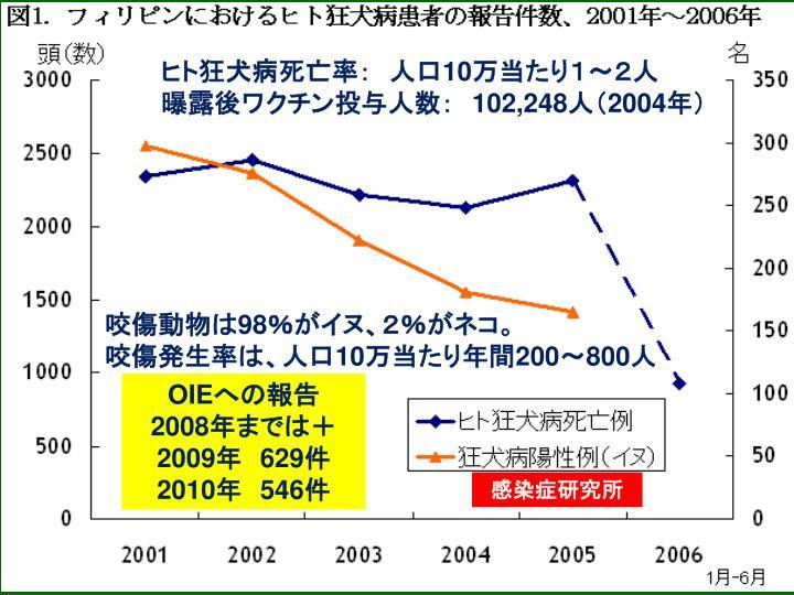 ヒト狂犬病死亡率: 人口