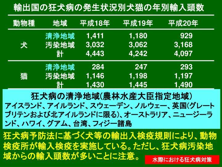 輸出国の狂犬病の発生状況別犬猫の年別輸入頭数
