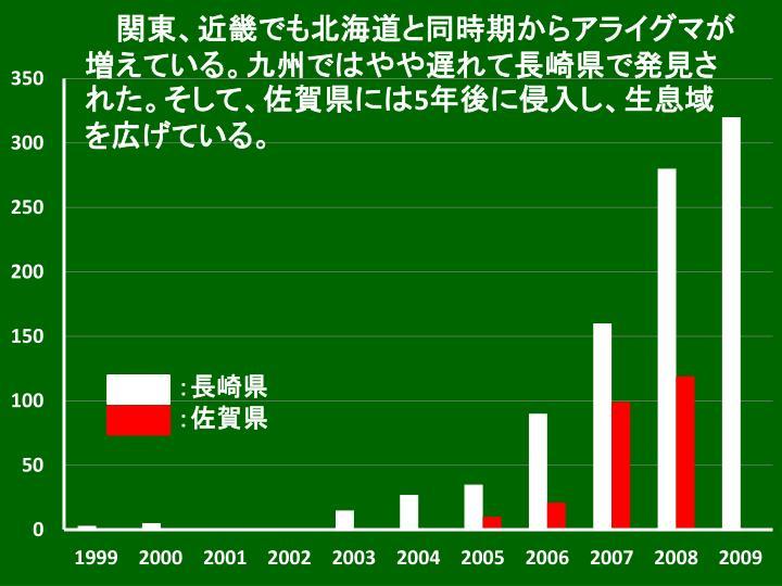 関東、近畿でも北海道と同時期からアライグマが増えている。九州ではやや遅れて長崎県で発見された。そして、佐賀県には