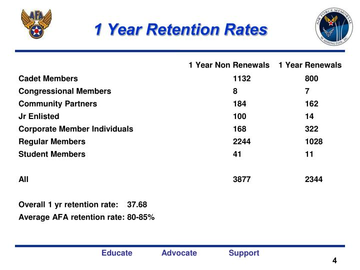 1 Year Retention Rates