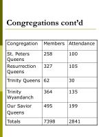congregations cont d2