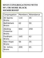 mnys congregations with 50 or more black membership