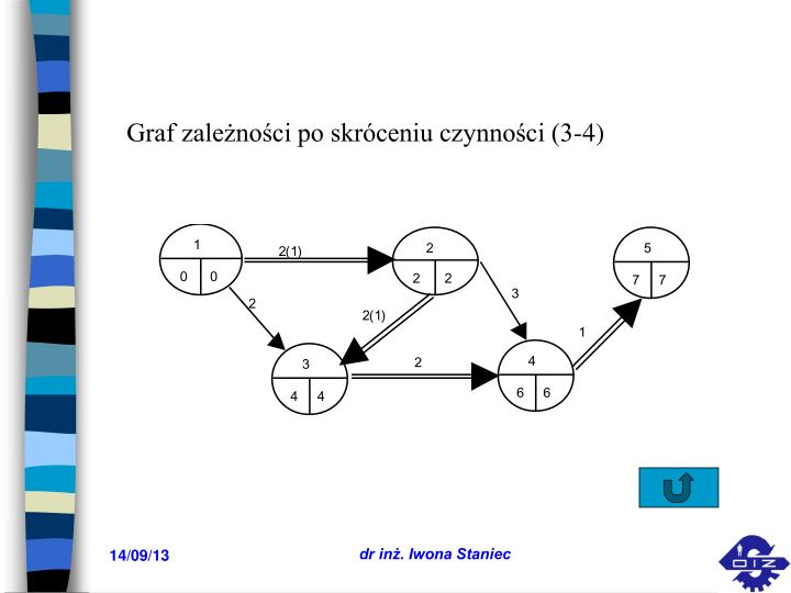 Graf zależności po skróceniu czynności (3-4)