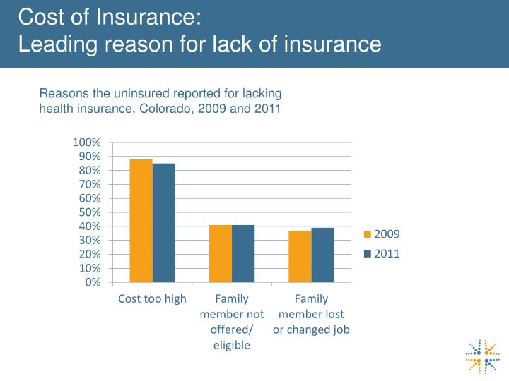 Cost of Insurance: