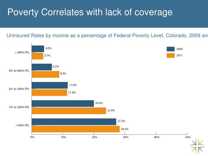 Poverty Correlates with lack of coverage