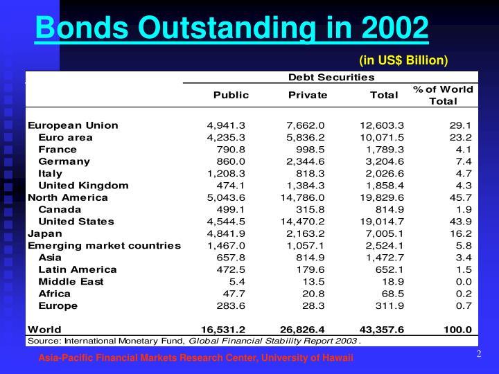 Bonds outstanding in 2002