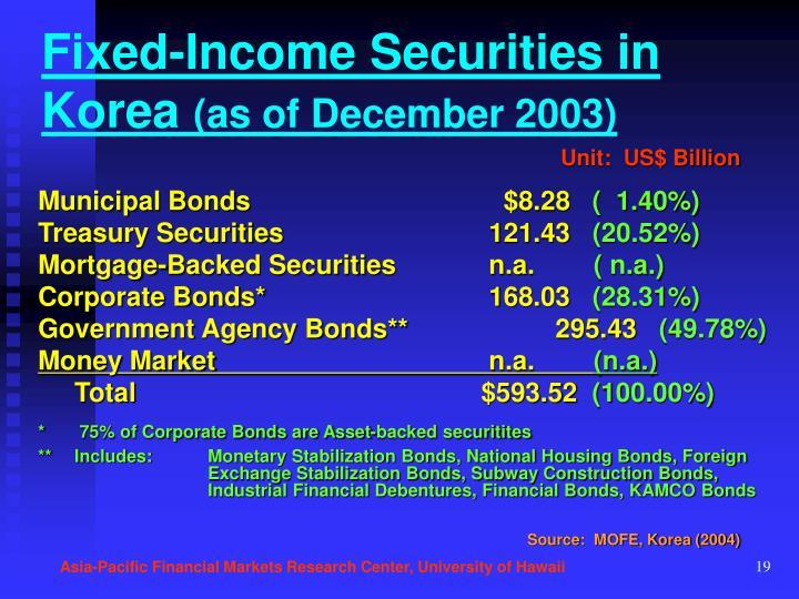 Fixed-Income Securities in Korea