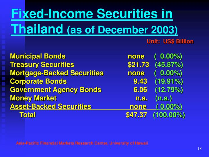 Fixed-Income Securities in Thailand