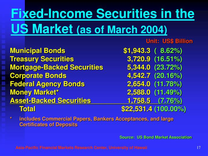 Fixed-Income Securities in the US Market