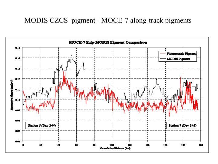 MODIS CZCS_pigment - MOCE-7 along-track pigments