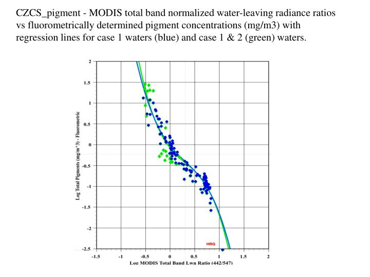CZCS_pigment - MODIS total band normalized water-leaving radiance ratios vs fluorometrically determined pigment concentrations (mg/m3) with regression lines for case 1 waters (blue) and case 1 & 2 (green) waters.