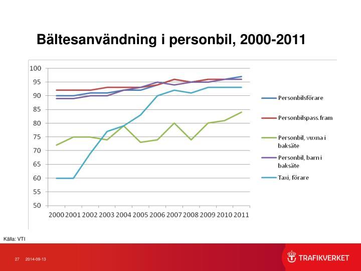 Bältesanvändning i personbil, 2000-2011