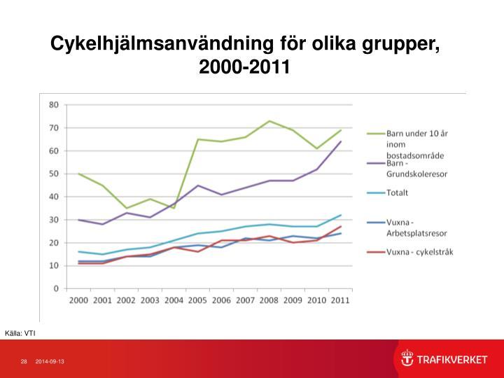 Cykelhjälmsanvändning för olika grupper,          2000-2011