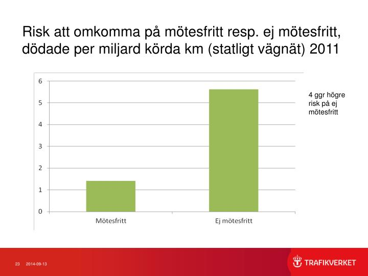 Risk att omkomma på mötesfritt resp. ej mötesfritt, dödade per miljard körda km (statligt vägnät) 2011