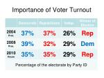 importance of voter turnout