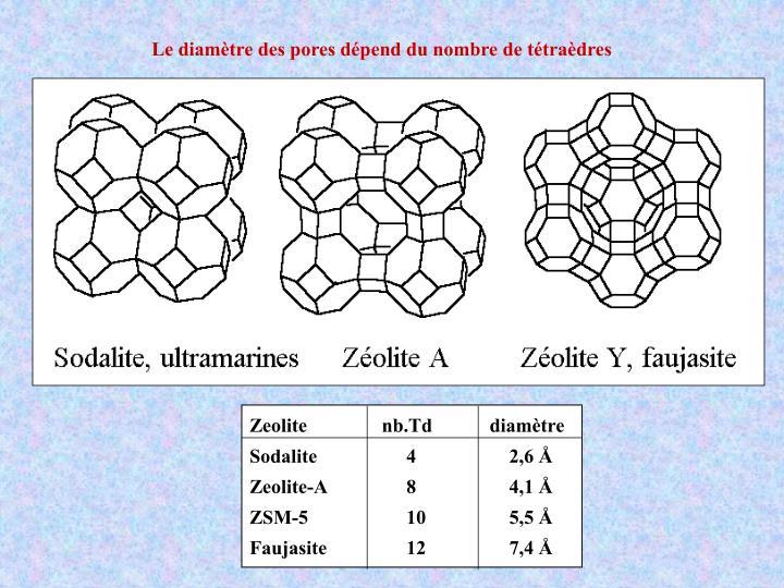 Zeolite              nb.Td     diamètre