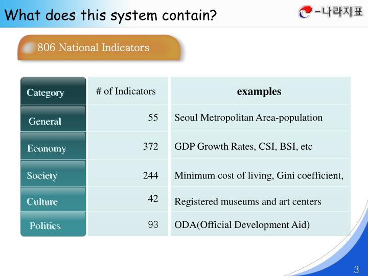 806 National Indicators