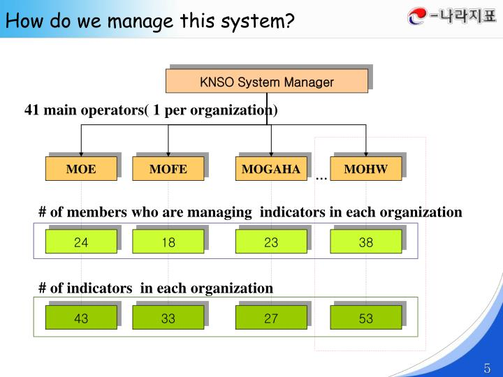 How do we manage this system?