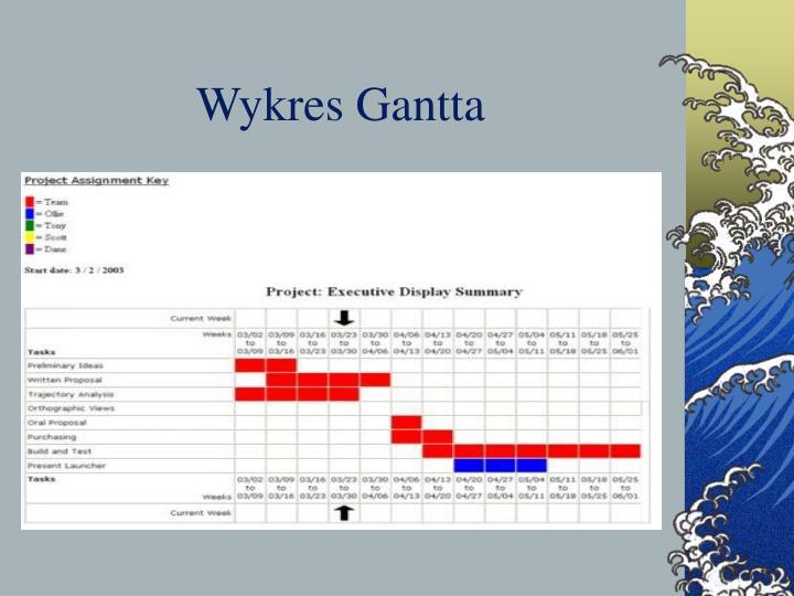 Ppt teoria organizacji i zarzdzania powerpoint presentation id wykres gantta ccuart Gallery