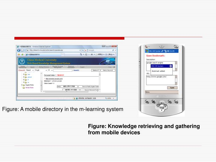 Figure: A mobile directory in the m-learning system