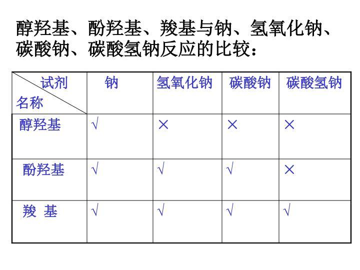 醇羟基、酚羟基、羧基与钠、氢氧化钠、碳酸钠、碳酸氢钠反应的比较: